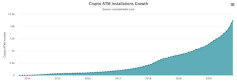 Anyways got that solved but realized the exchange rate was $9460. The Price of Bitcoin Lags Behind The Growth of Crypto ATMs, Which Surpassed 11,100 Installs