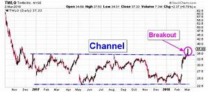 Twlo Chart Twilio Stock Breaks Out Creating A New Bull Market For