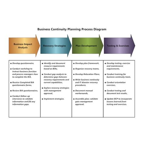 image business continuity planning process