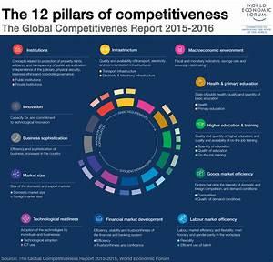 UAE ranks 17 in global competitiveness