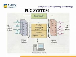 Plc  Programmable Logic Controllers  Rtd And Cnc Ppt
