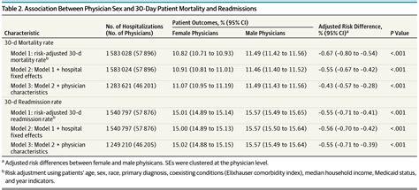 journals comparison readmission vs hospital internal medicine female male mortality jamanetwork insurance health