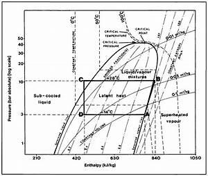 Pv Graph Refrigeration
