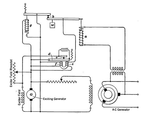Voltage Control Generators