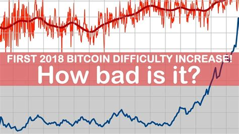 Bitcoin has just posted its biggest mining difficulty increase in nearly 2.5 years. First 2018 Bitcoin Difficulty Increase! How bad is it ...