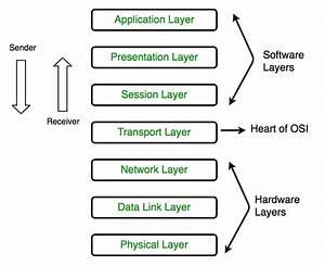 Basics Of Osi Tcp Ip Layers  398447458805  U2013 Osi Model Flow