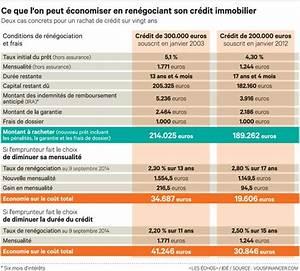 Assurance Prêt Immobilier Comparatif : taux d 39 assurance pret immobilier credit agricole ~ Medecine-chirurgie-esthetiques.com Avis de Voitures