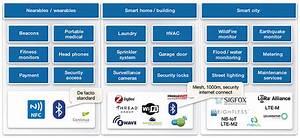 Bluetooth 5 Ready Ip For Iot Soc Integration