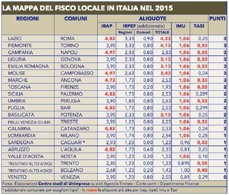 Ufficio Imu Torino - fisco unimpresa tasse al top a roma torino e napoli