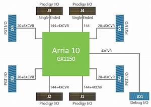 Single A10 1150 Prodigy Logic Module  Asic