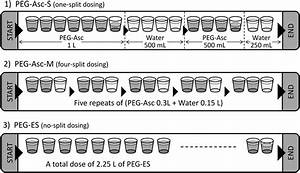 Randomised clinical study comparing the effectiveness and ... Polyethylene glycol-electrolyte solution (PEG-ES)
