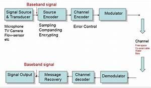 Telecommunication Terminal Equipment