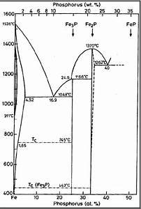 Fe U2013p Binary Phase Diagram  Kubaschewski 1982