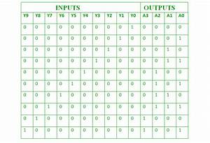 Encoder Logic Diagram With Truth Table
