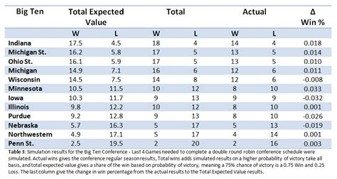 Big Ten Football Standings