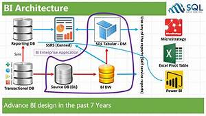 Sql Data Side Inc   Today U0026 39 S Bi Design