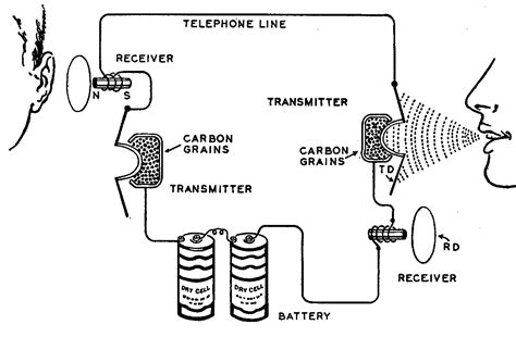 telephone history part 1 introduction privateline