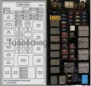 Kia Sorento Fuse Box Location Diagram