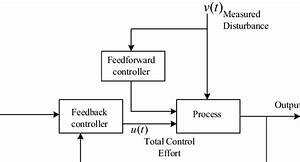 Simplified Block Diagram Of Feed Feedback Control