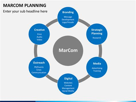 Marcom Strategy Template by Marcom Planning Powerpoint Template Sketchbubble
