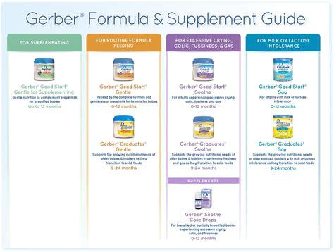 Infant Formula Buying Guide For Bottle Feeding Moms Its