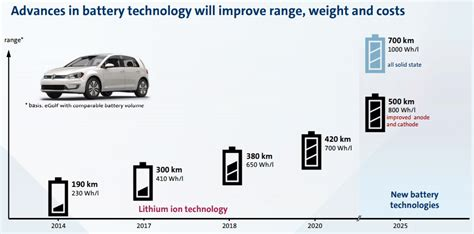 lg chem prepares  produce ncm  battery cells pushevs