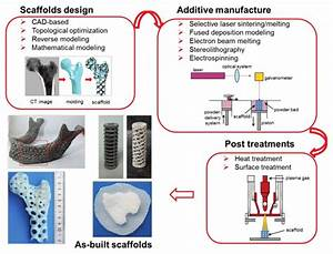 A Schematic Diagram For The Design  Additive Manufacturing