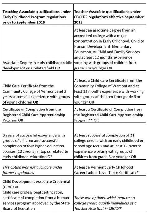 additional clarification  cbccpp staff qualification
