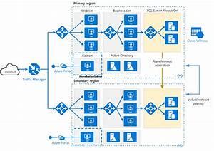 Multi-region N-tier Application