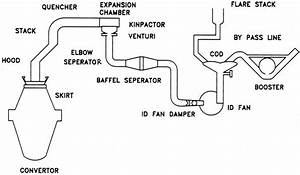 Schematic Diagram Of Basic Oxygen Furnace  Ld Converter  And Gas