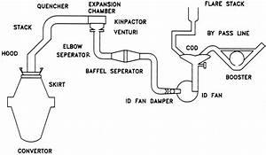 Schematic Diagram Of Basic Oxygen Furnace  Ld Converter