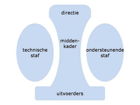 Maten meten model