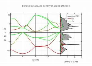 Why Do P-orbitals Correspond To The Valence Band In Semiconductors