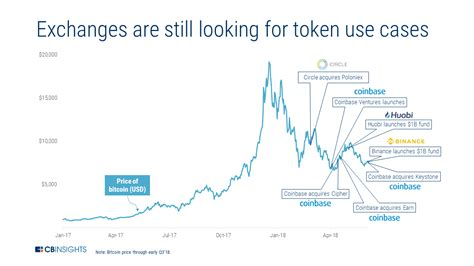 Bitcoin price prediction 2021, btc price forecast. Blockchain Trends To Watch In 2019 - CB Insights Research