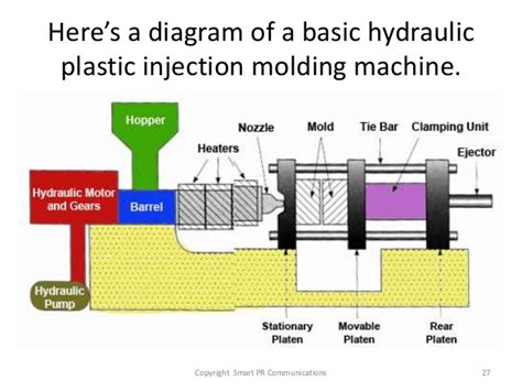 Diagram Of Plastic by It Really Is All About Plastics