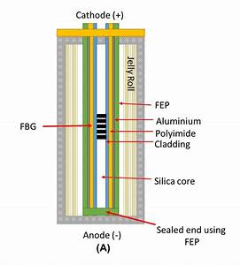 New Sensor Technology Makes Charging Of Lithium