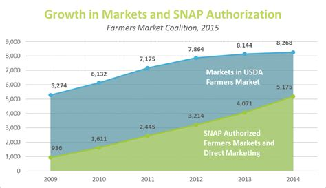 Growth In Markets And Snap Authorization Chart