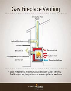 Gas Fireplace Diagram : understanding how direct vent works heat glo ~ A.2002-acura-tl-radio.info Haus und Dekorationen
