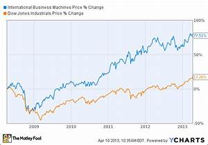 Why This Important Dow Stock Jumped 1.5% Today - SFGate