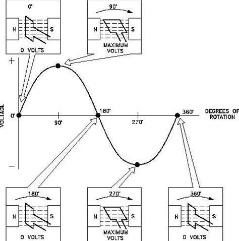 Figure Developing Sine Wave Voltage