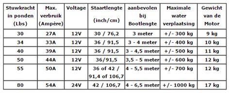Buitenboordmotor Hoeveel Pk by Stuwkracht