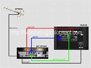 Cara Pemasangan Set Top Box Dvb