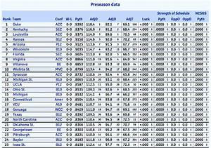 KenPom 2015 Preseason Rankings - VU Hoops
