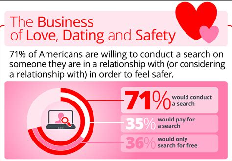 online dating websites scams to make money