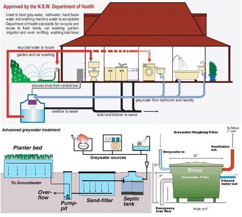 greywater treatment sustainability pinterest
