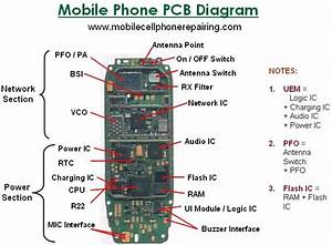Nokia Mobile Diagram