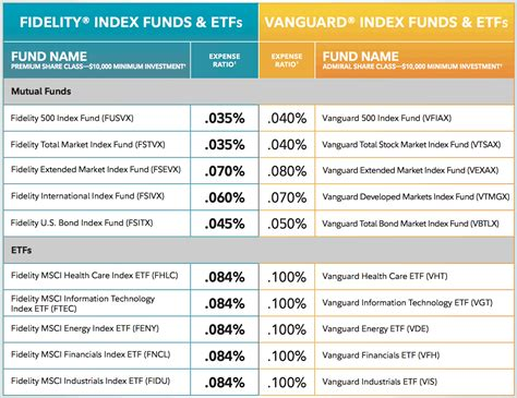 fidelity index mutual fund  etf expense ratios updated