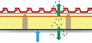 Dampfbremse An Mauerwerk Verkleben : dampfsperre oder dampfbremse ~ Watch28wear.com Haus und Dekorationen