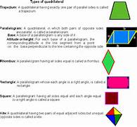 PROPERTIES and TYPES O...Types Of Quadrilaterals