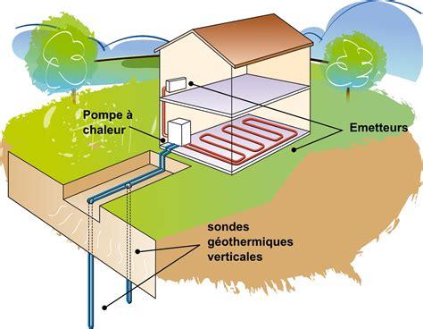 renover ma cuisine geothermie comment ça fonctionne